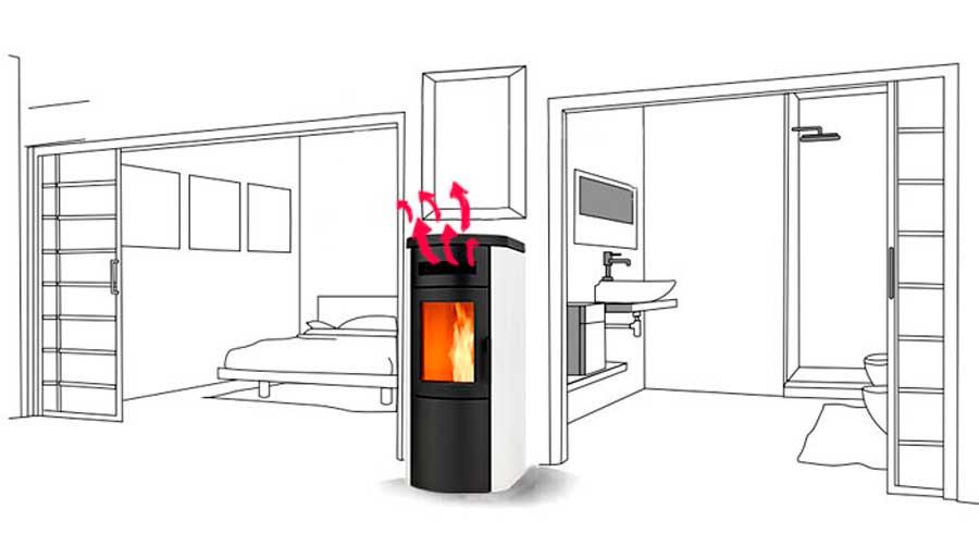 Instalacion estufa pellets te ense amos todos los pasos - Estufas de pellets de aire ...