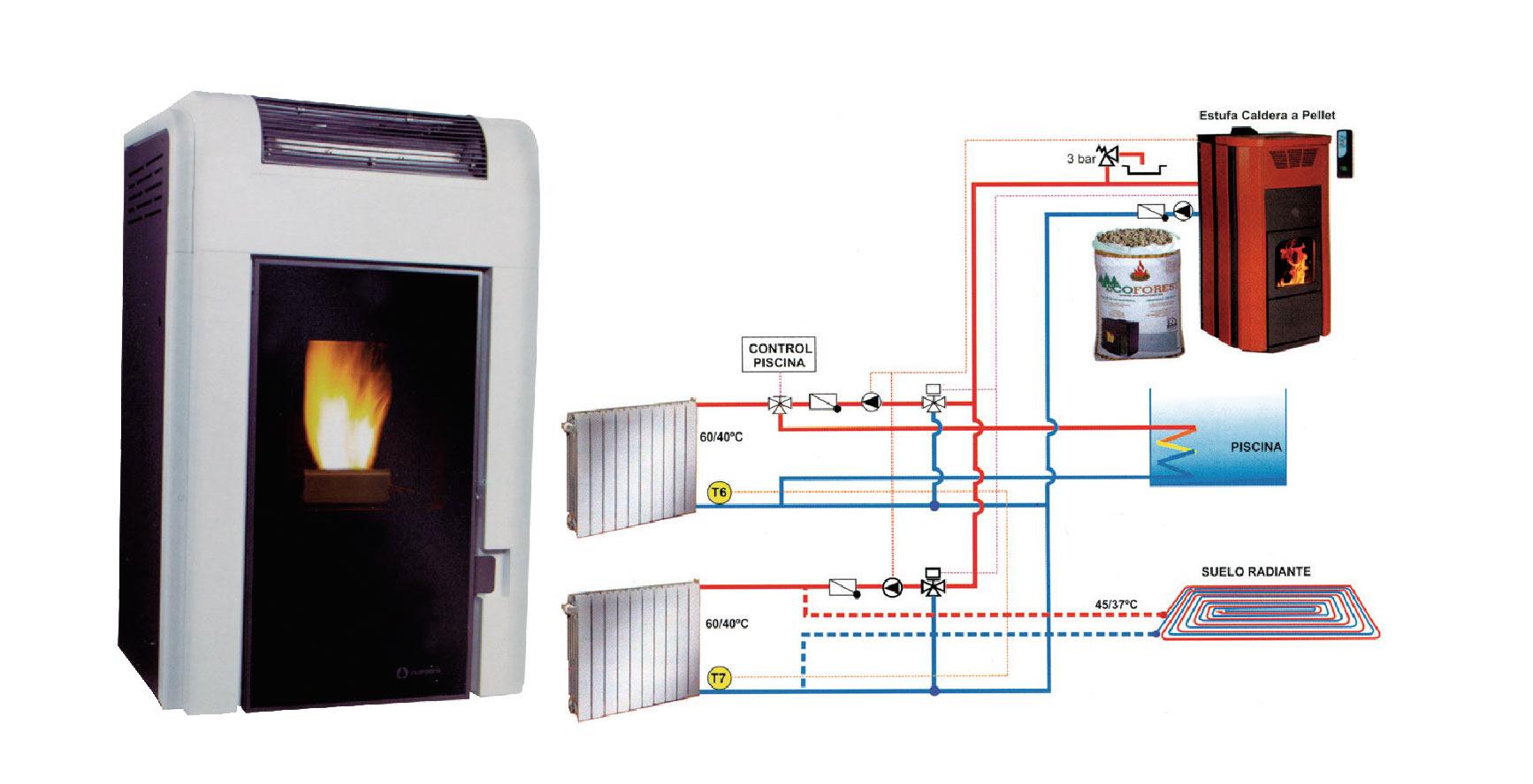 Precios estufas de pellets tu estufa desde 599 con todo - Instalacion de estufas de pellets ...